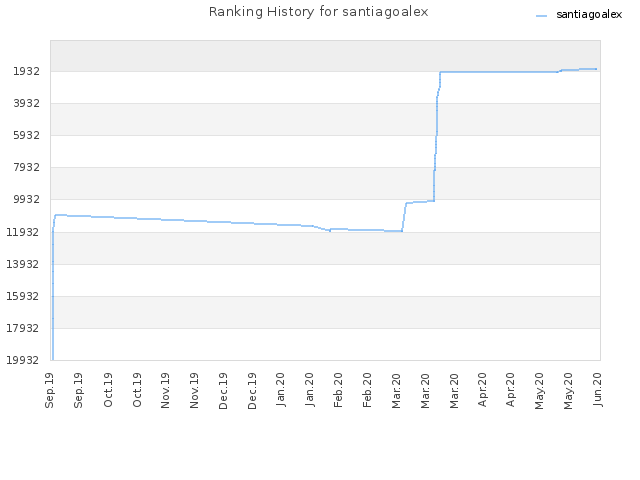 Ranking History for santiagoalex
