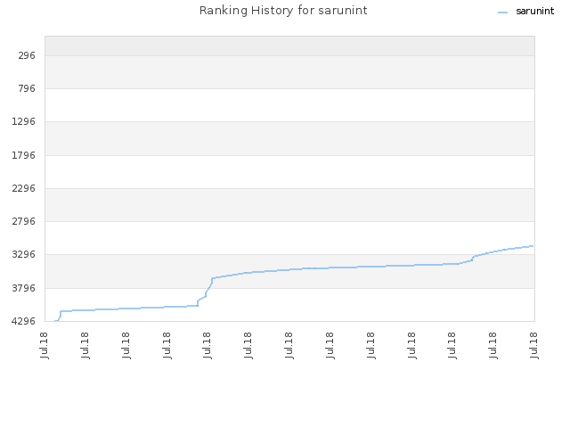 Ranking History for sarunint