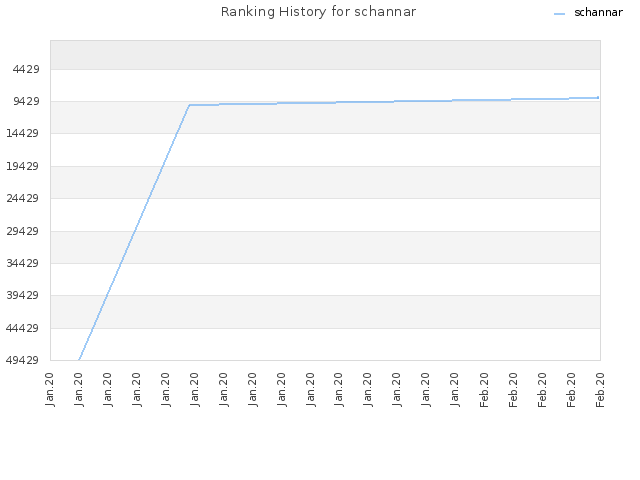 Ranking History for schannar