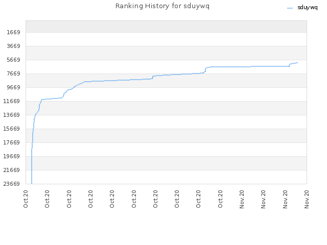 Ranking History for sduywq