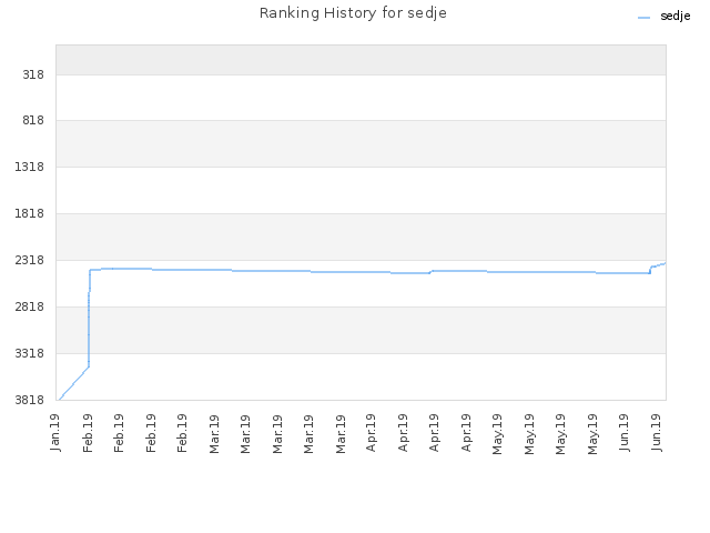 Ranking History for sedje