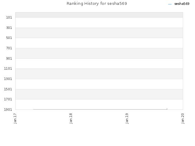 Ranking History for sesha569