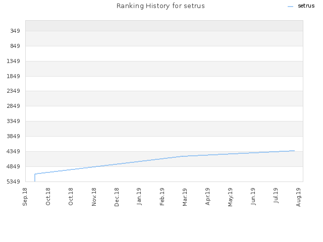 Ranking History for setrus