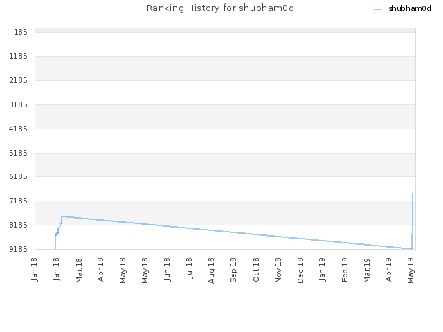Ranking History for shubham0d