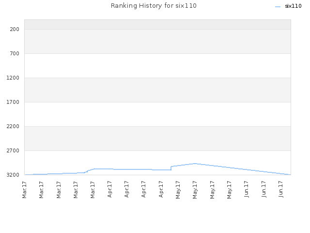 Ranking History for six110