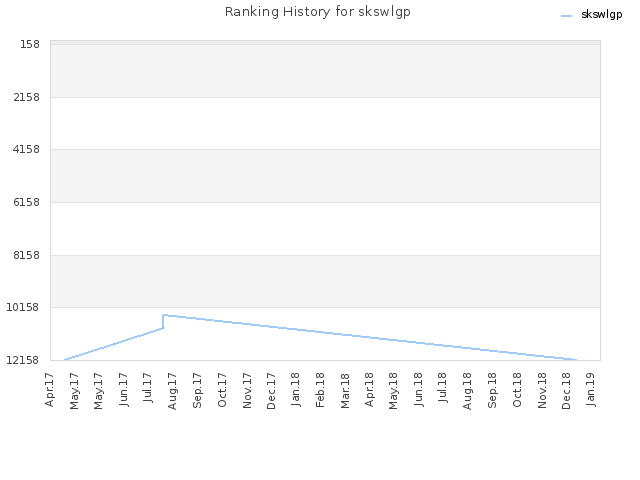 Ranking History for skswlgp