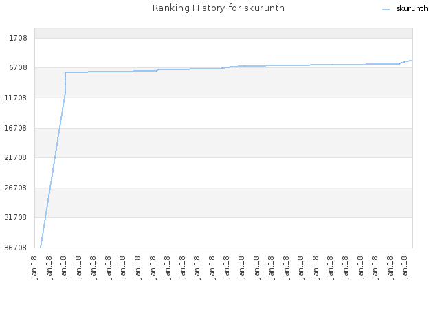 Ranking History for skurunth