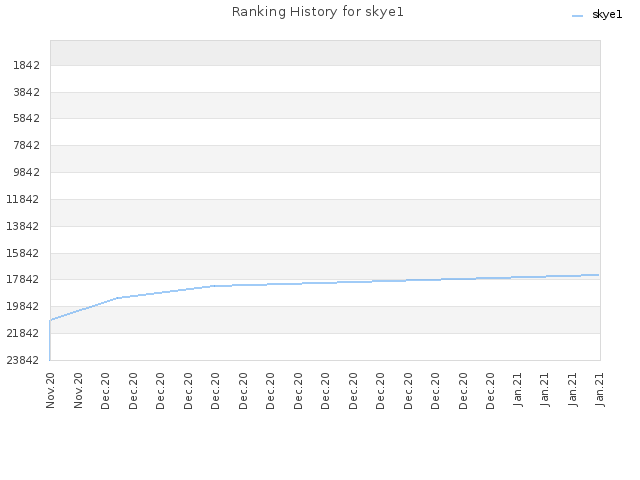 Ranking History for skye1