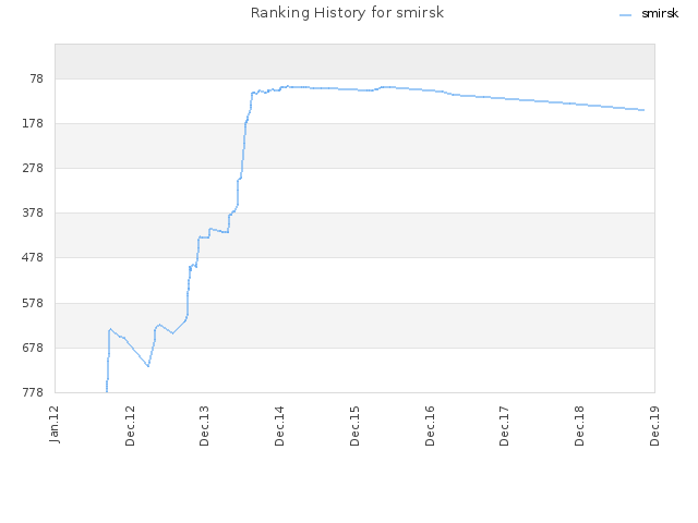 Ranking History for smirsk