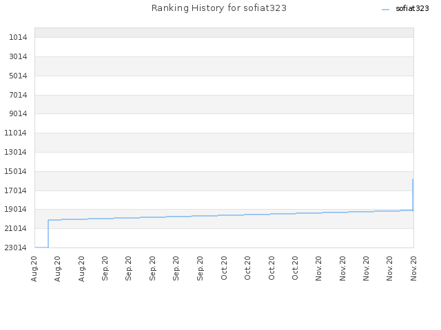 Ranking History for sofiat323