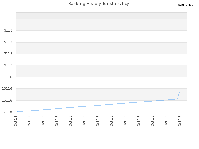 Ranking History for starryhcy