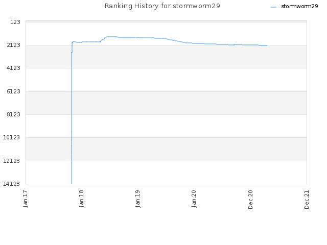 Ranking History for stormworm29