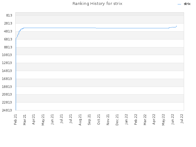 Ranking History for strix