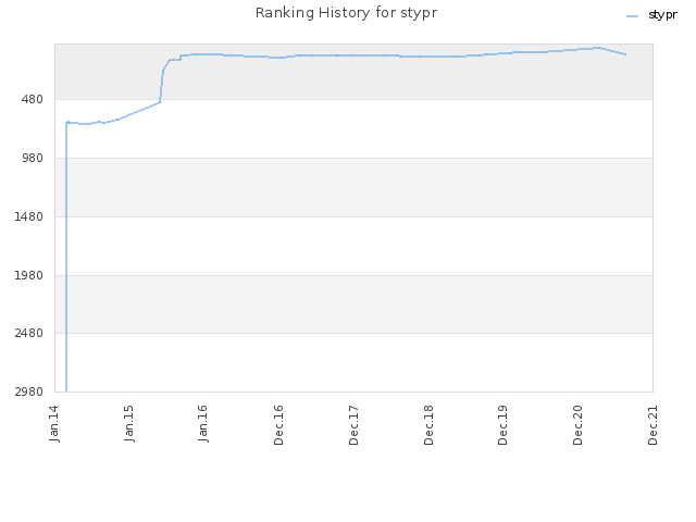 Ranking History for stypr