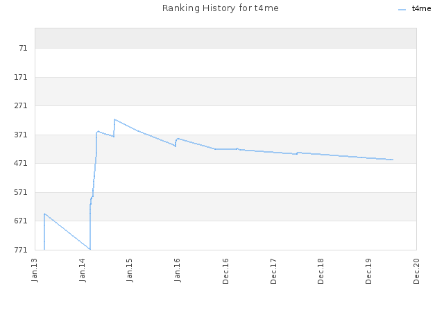 Ranking History for t4me