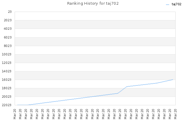 Ranking History for taj702
