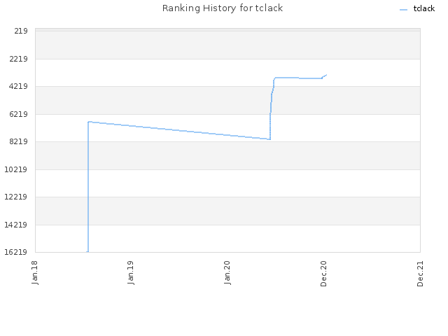 Ranking History for tclack