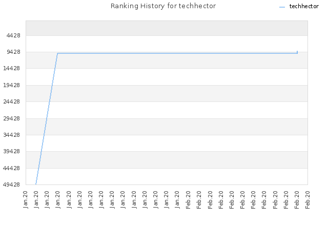 Ranking History for techhector