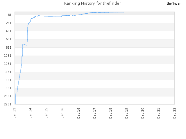 Ranking History for thefinder