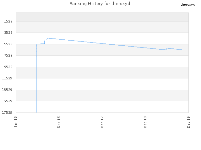 Ranking History for theroxyd