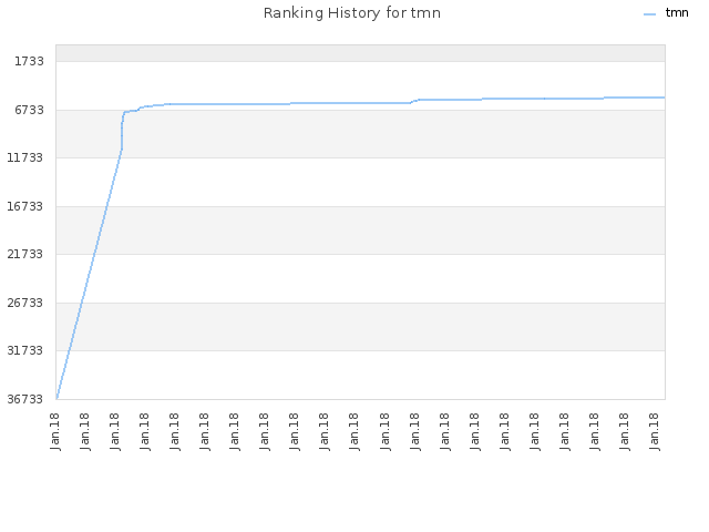 Ranking History for tmn