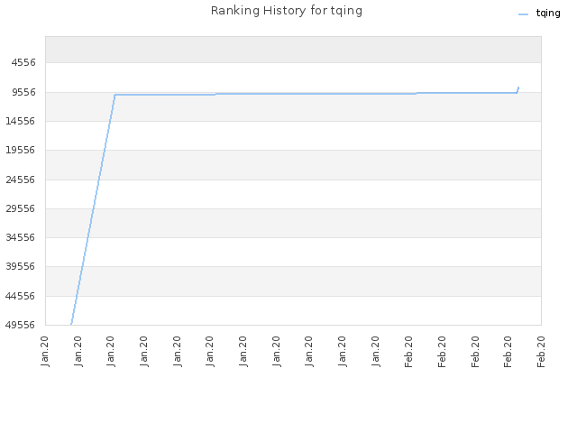 Ranking History for tqing