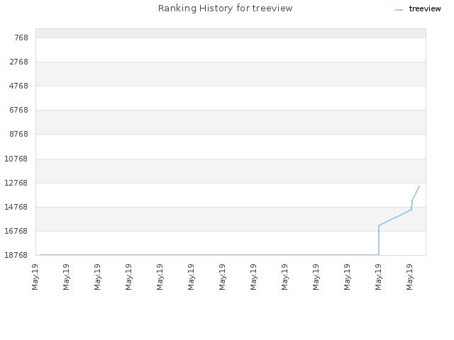 Ranking History for treeview