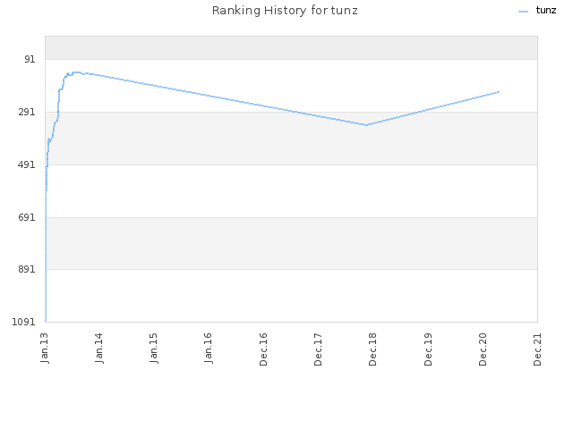 Ranking History for tunz