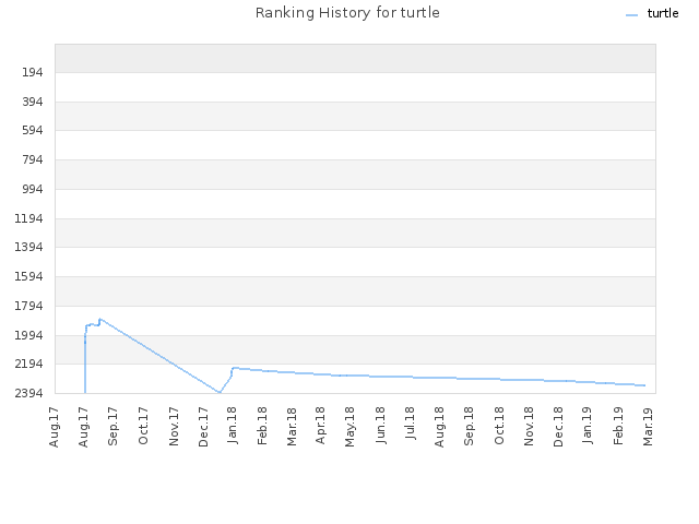 Ranking History for turtle