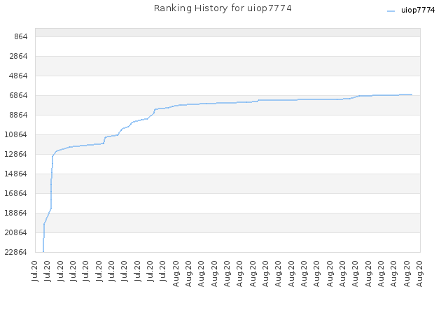 Ranking History for uiop7774