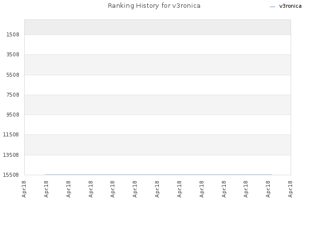 Ranking History for v3ronica