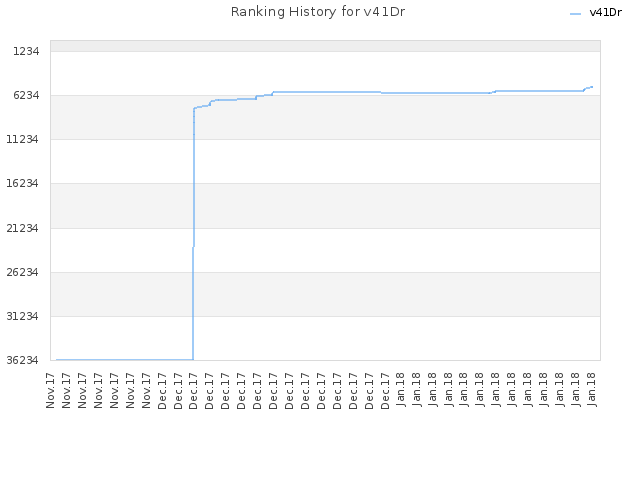 Ranking History for v41Dr