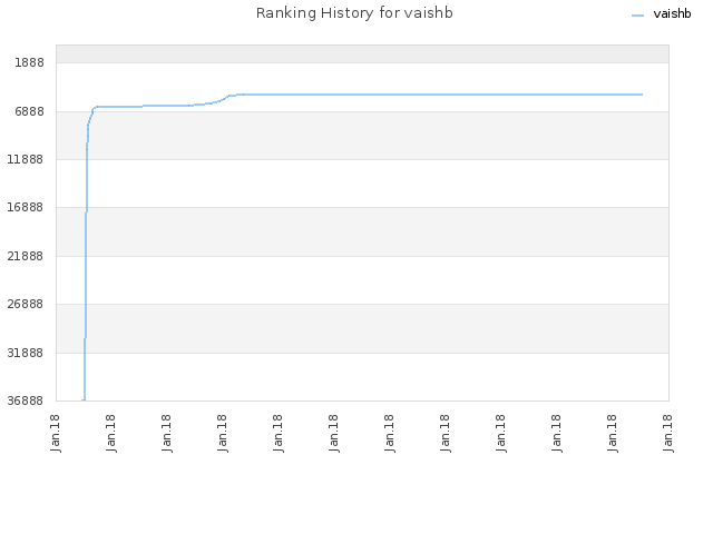 Ranking History for vaishb