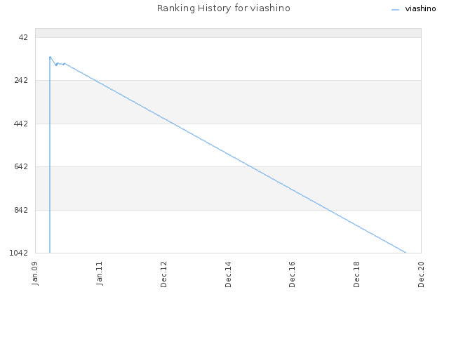 Ranking History for viashino