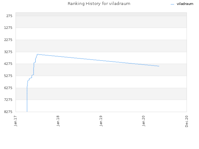 Ranking History for viladraum
