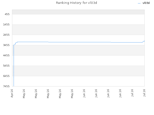 Ranking History for vl03d