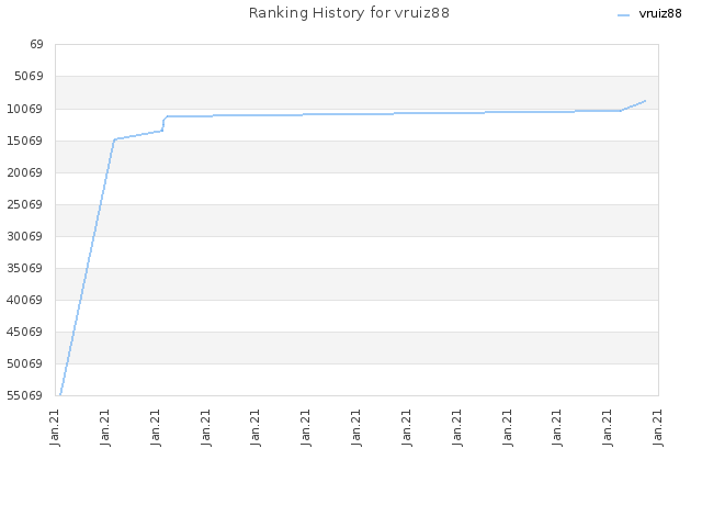 Ranking History for vruiz88