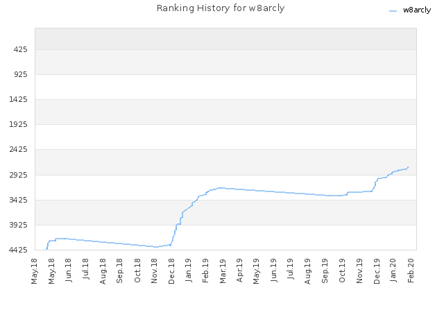 Ranking History for w8arcly