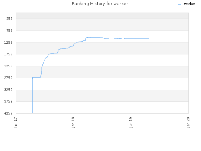 Ranking History for warker