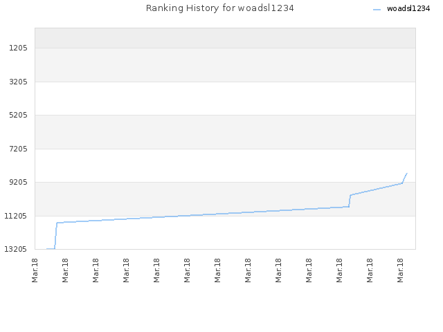 Ranking History for woadsl1234