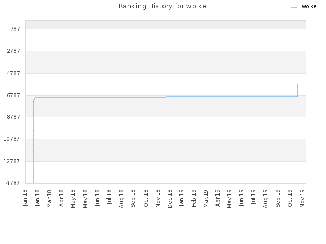 Ranking History for wolke