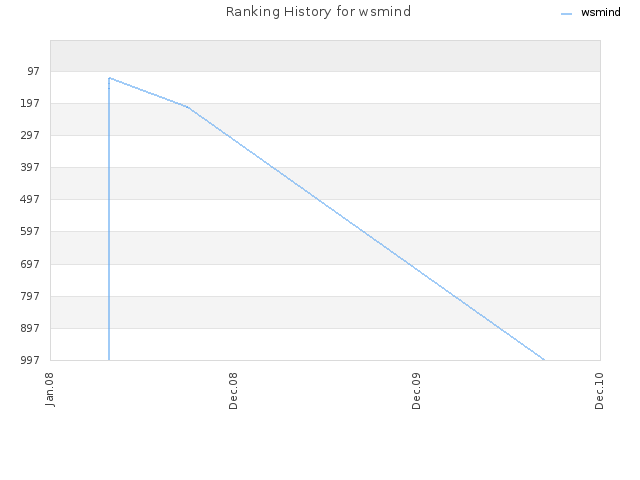 Ranking History for wsmind