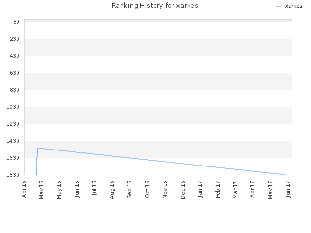 Ranking History for xarkes