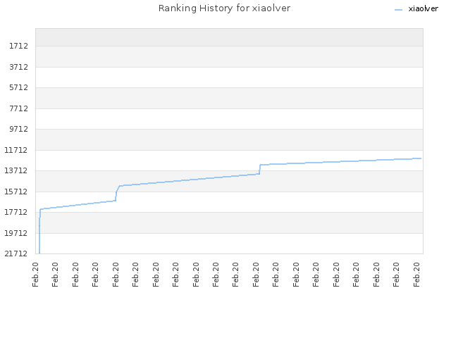Ranking History for xiaolver