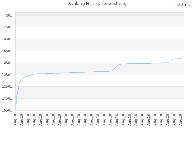 Ranking History for xljcheng