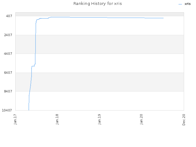 Ranking History for xris