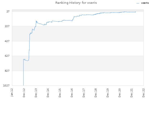 Ranking History for xseris