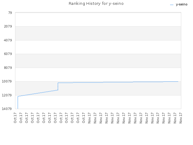 Ranking History for y-seino