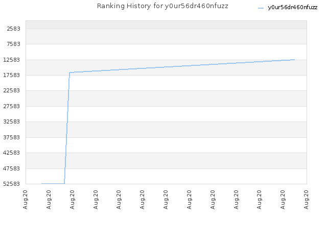 Ranking History for y0ur56dr460nfuzz
