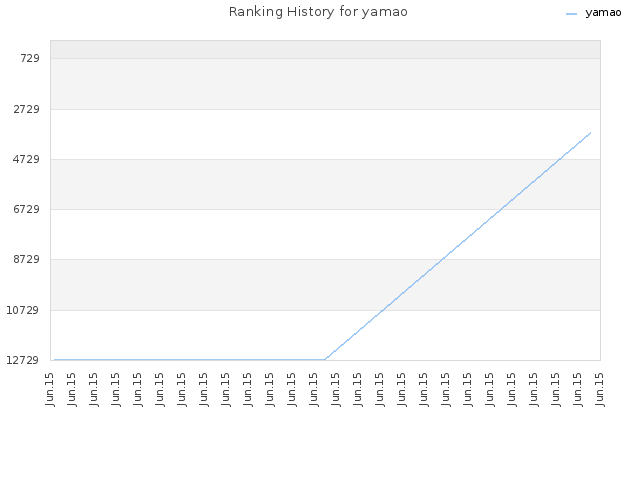 Ranking History for yamao